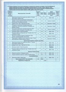 Зразки документів про вищу освіту (Зразки документів про вищу освіту; Додаток до диплома про вищу освіту(DIPLOMA SUPPLEMENT)